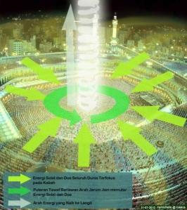 Ka'bah Pusat Energi